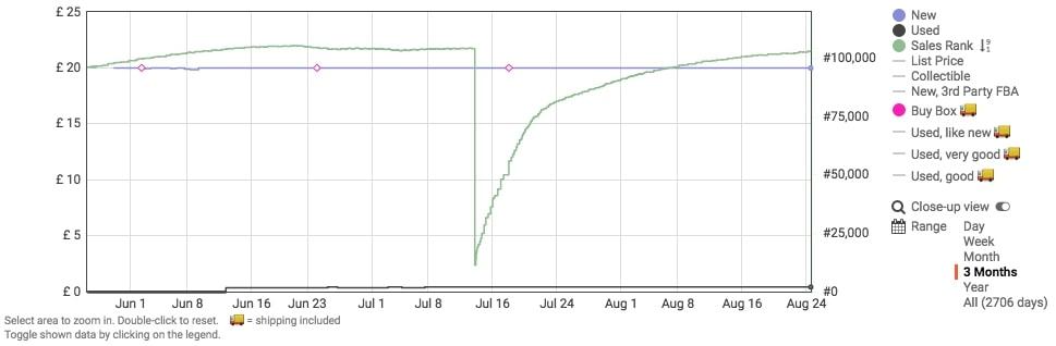 Slow Amazon Seller on Keepa - ProbablyBusy.com