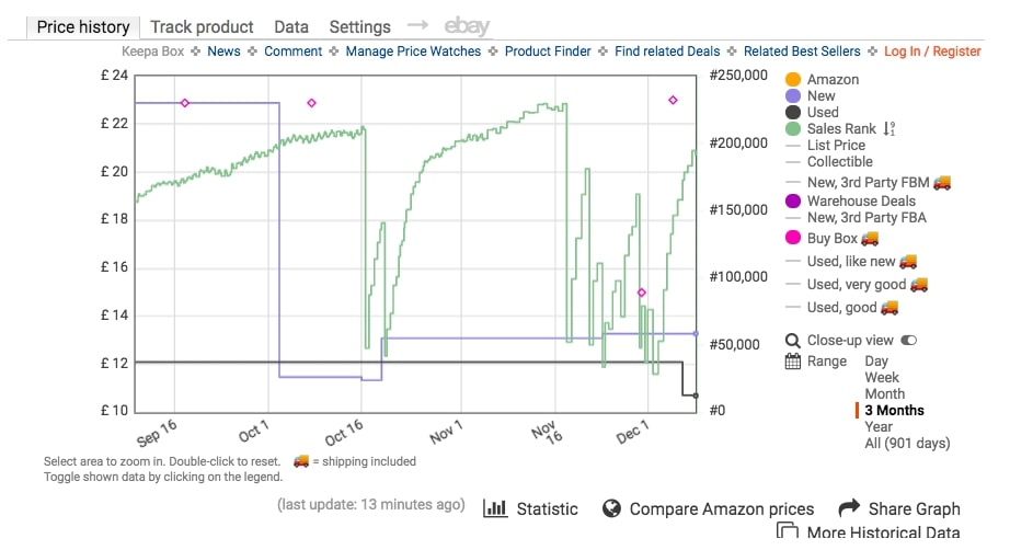 amazon price tracker app – Five Popular Mistakes You Can Easily Avoid